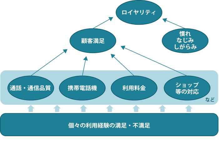 携帯電話ユーザーのロイヤリティモデルの例