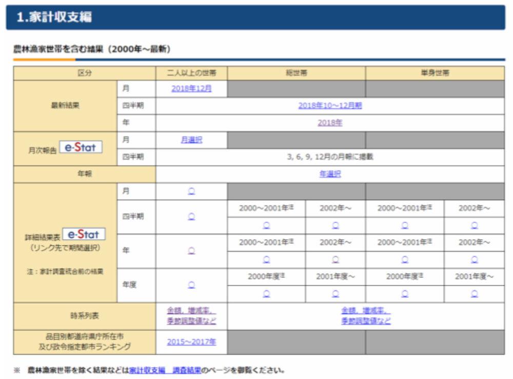 総務省統計局の家計調査・統計表一覧の表示画面