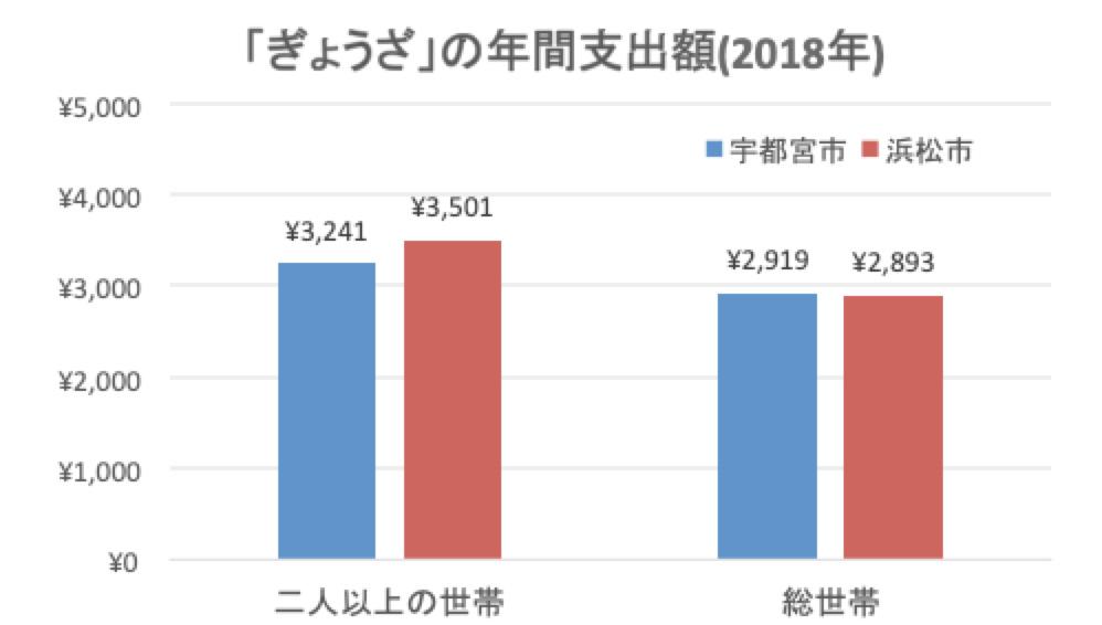 2018年家計調査の二人以上世帯と総世帯で、宇都宮市と浜松市のぎょうざ購入額の比較グラフ