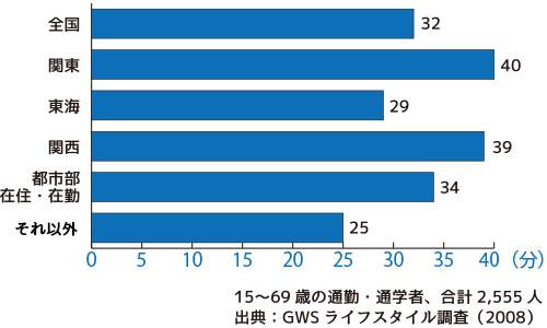 片道の通勤・通学時間の全国平均