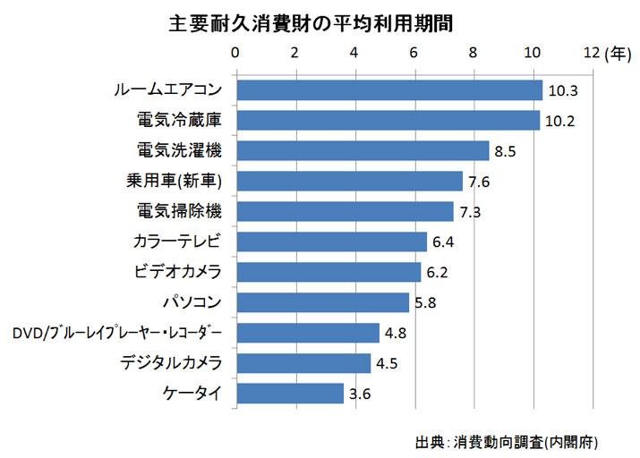 主要耐久消費財の平均利用期間