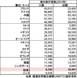 世界各国の外国人旅行者数