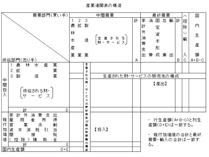 産業連関表の構造