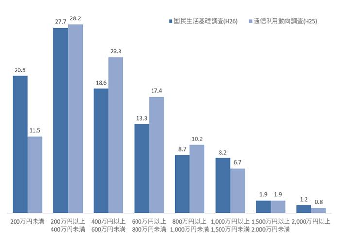 世帯年収の分布比較