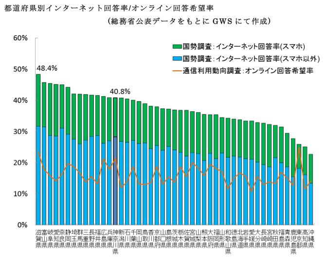 国勢調査ネット解禁(その2)