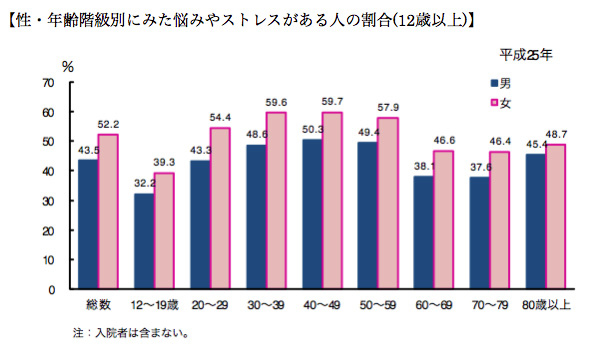 性・年齢階級別にみた悩みやストレスがある人の割合(12歳以上)