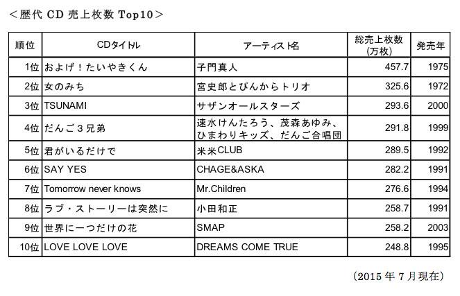 歴代CD売上枚数Top10