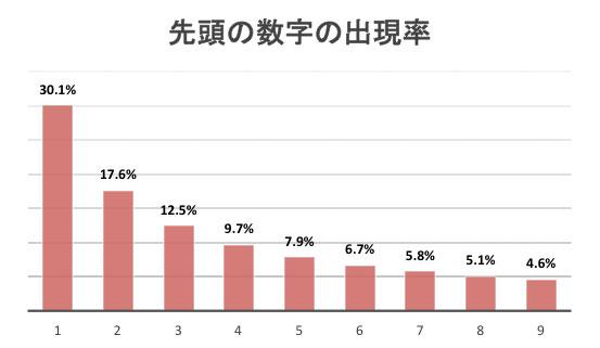 先頭の数字の出現率