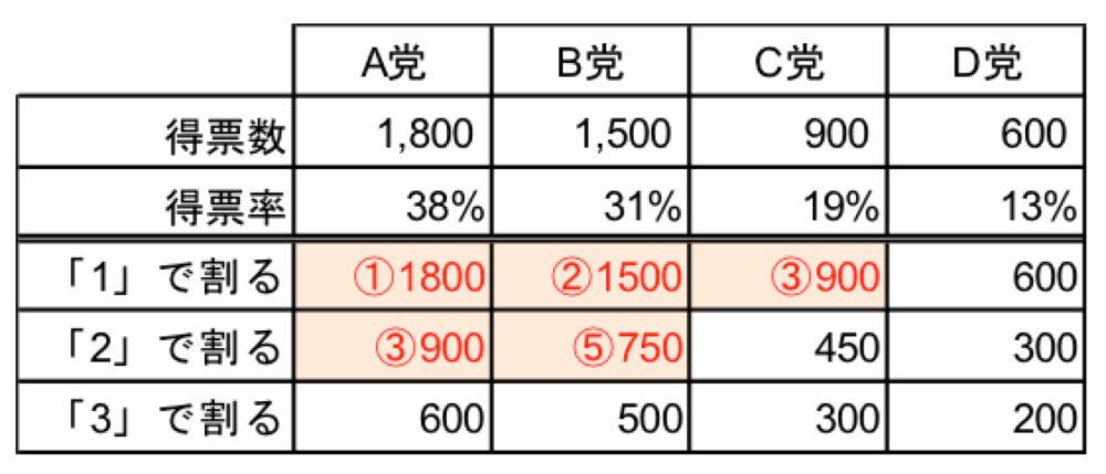 ドント方式による当選人数決定方法の例