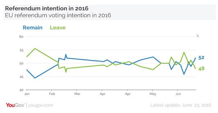 世論調査はイギリス国民投票の予測を外したのか?
