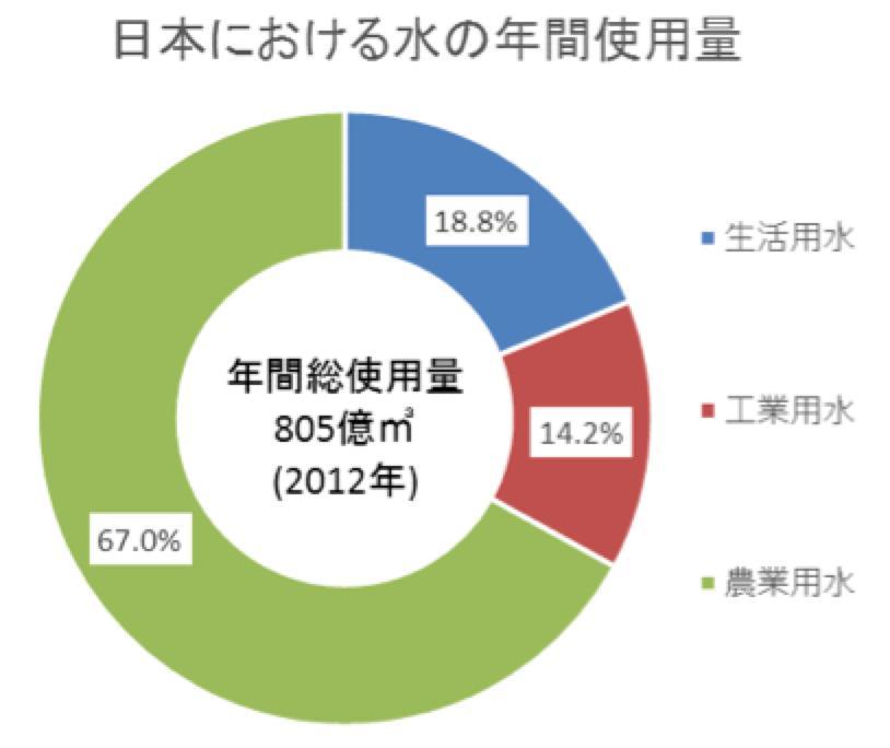 平成27年版日本の水資源の現況について
