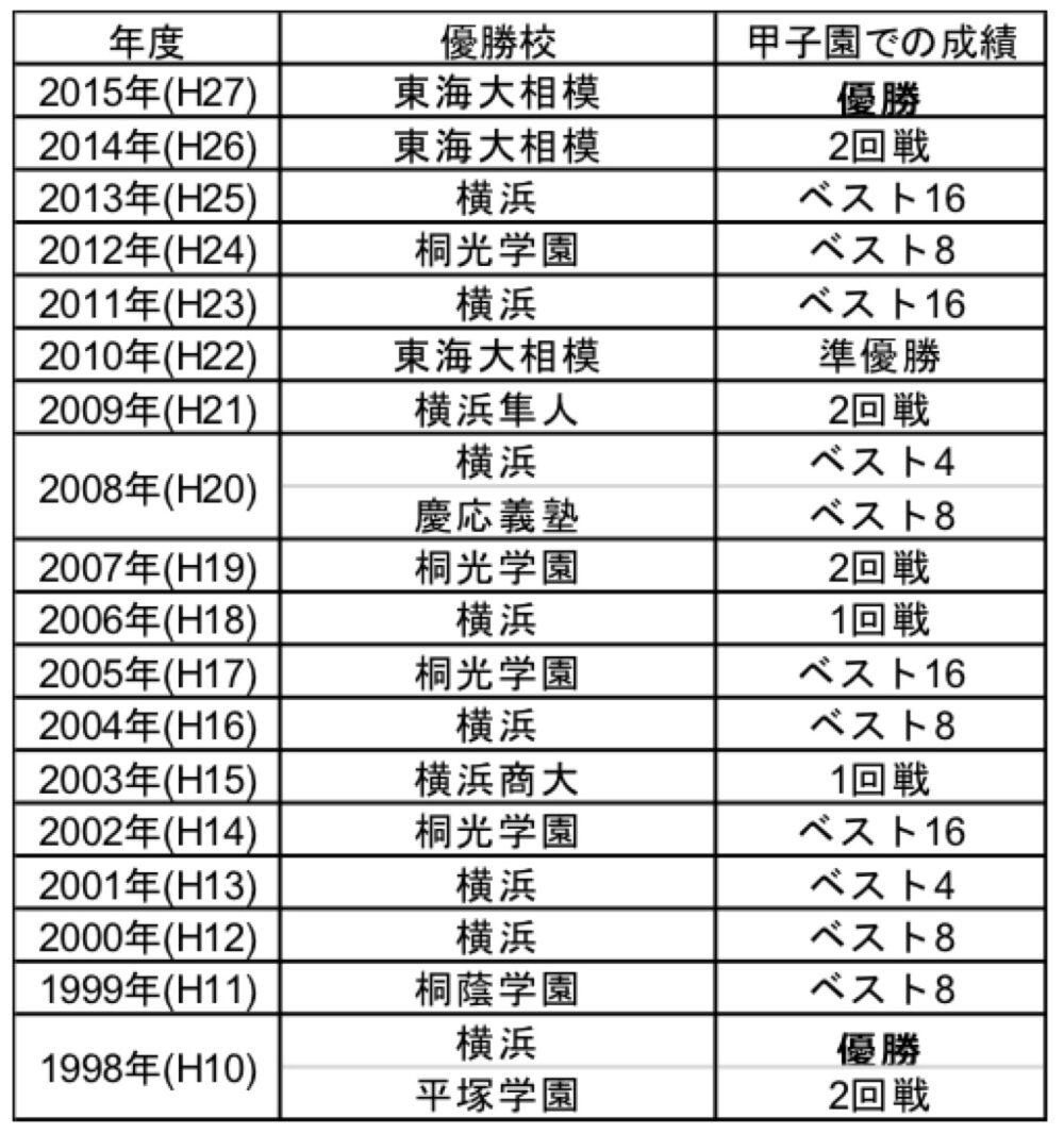 全国高校野球選手権(夏)神奈川大会の優勝校