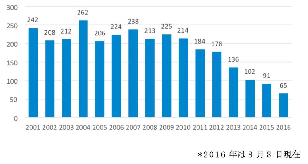 イチロー選手の大リーグにおける安打数推移
