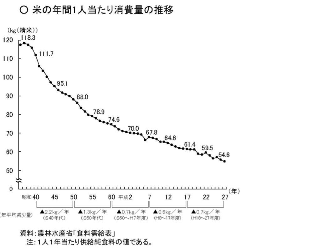 米の年間一人当たり消費量の推移