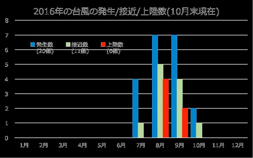 2016年の台風の発生接近上陸数(10月末現在)