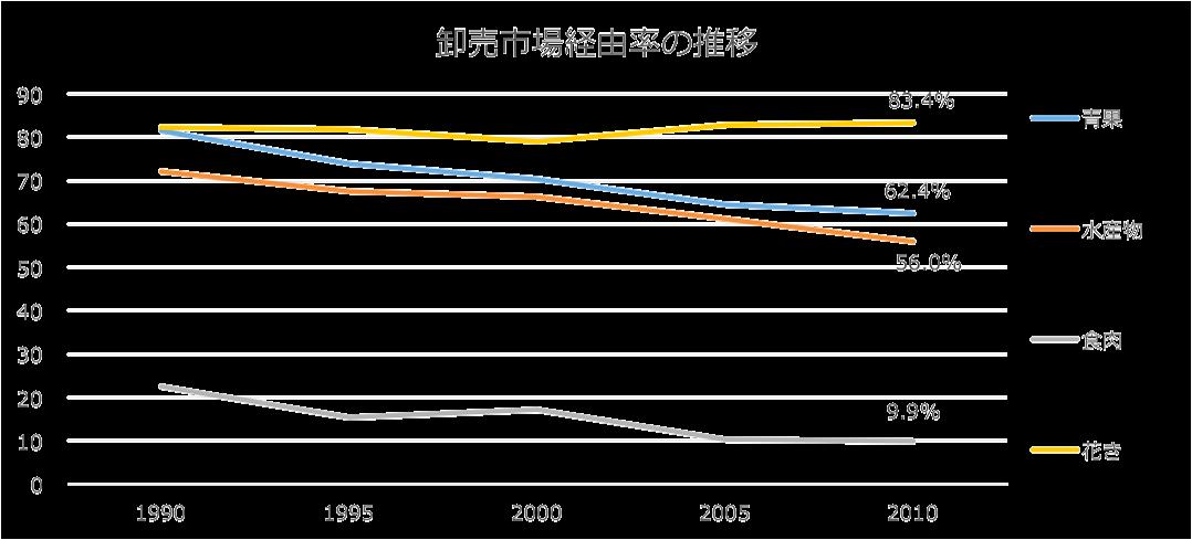 卸売市場経由率の推移