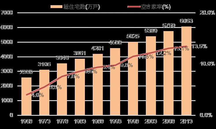 総務省「平成25年 住宅・土地統計調査」