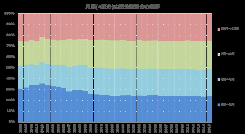 月別(4区分)の出生数割合の推移