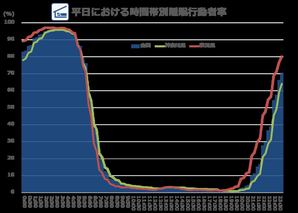 睡眠時間が長い県と短い県_図1_平日における睡眠行動者率