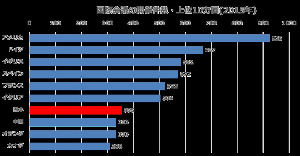 ICCA Statistics Report
