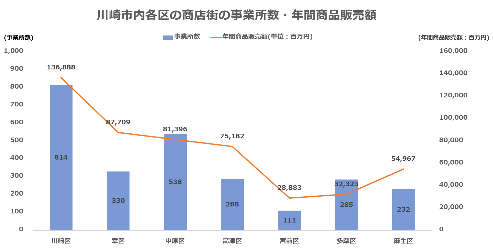 川崎市内各区の商店街の事業所数・年間商品販売額