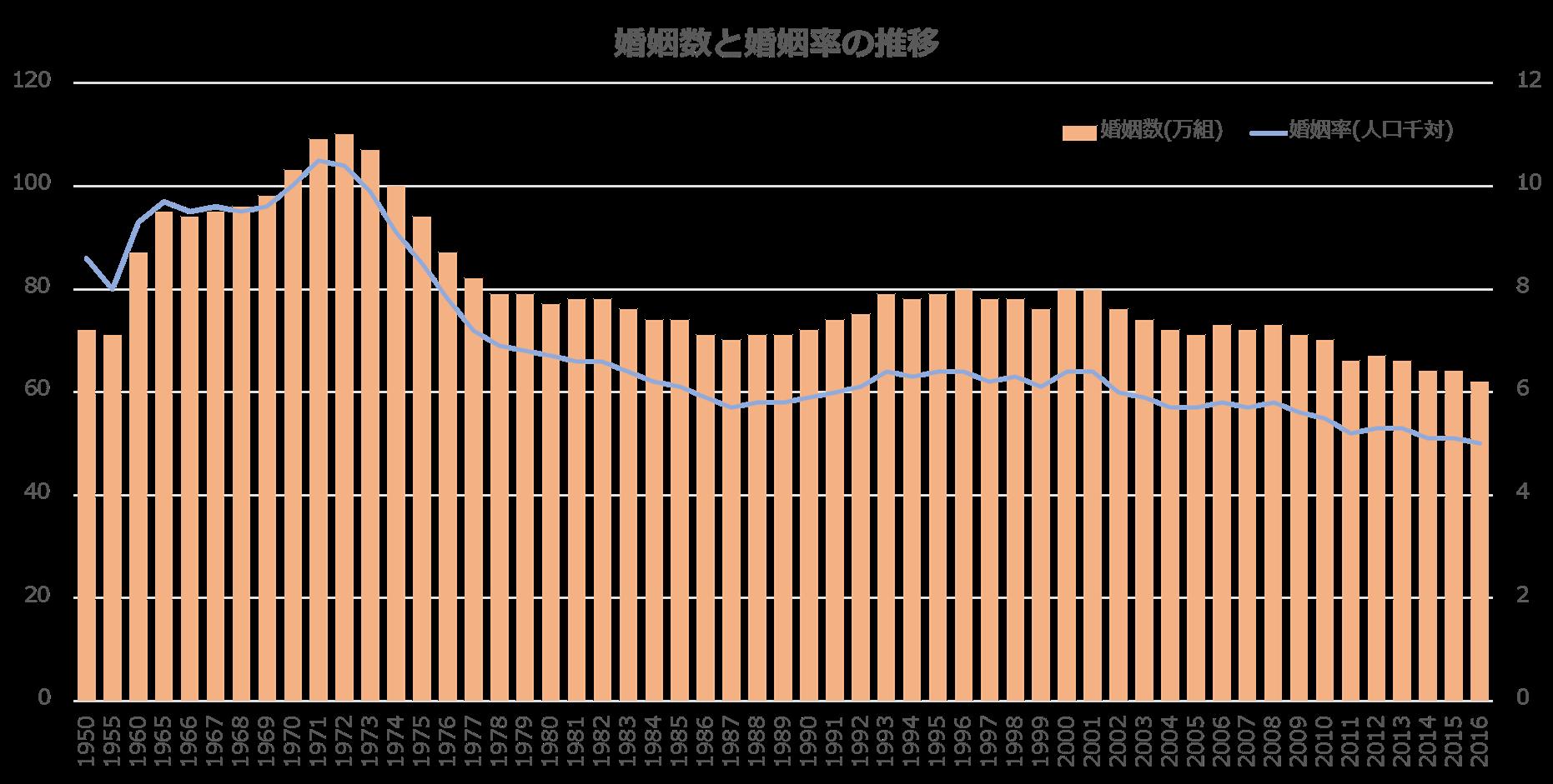 婚姻数と婚姻率の推移