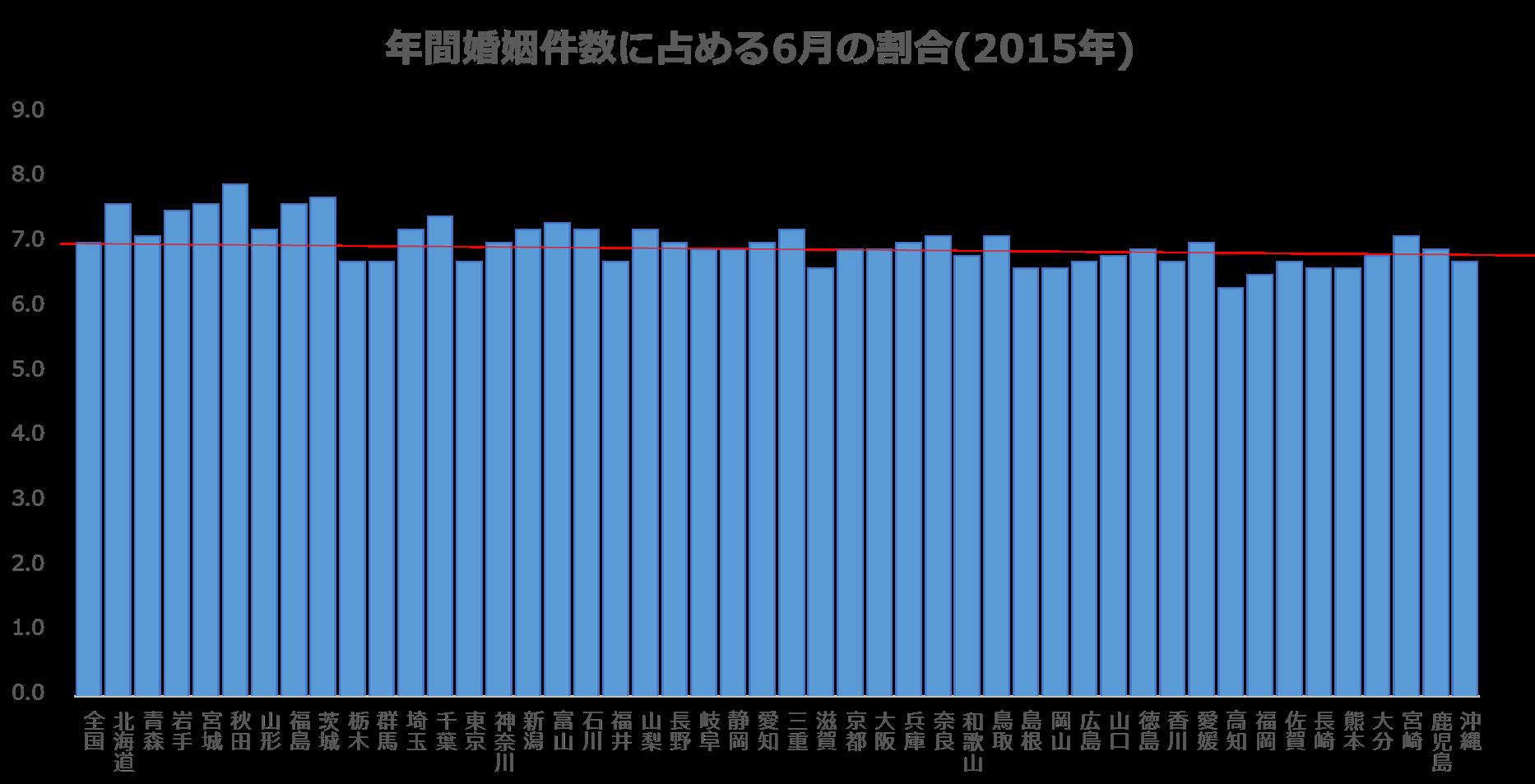 年間婚姻件数に占める6月の割合_都道府県別(2015平均)