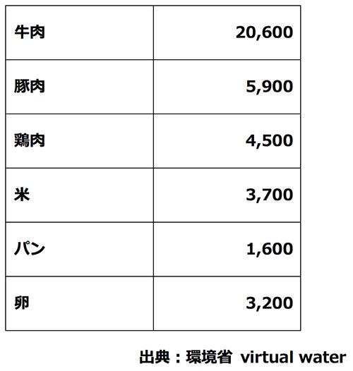 農畜産物1トンを生産するのに必要なバーチャル・ウォーター量(単位:㎥)