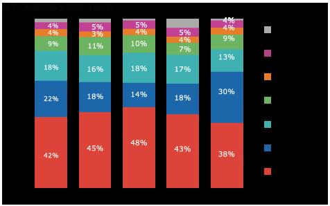 入会のきっかけの統計データ1