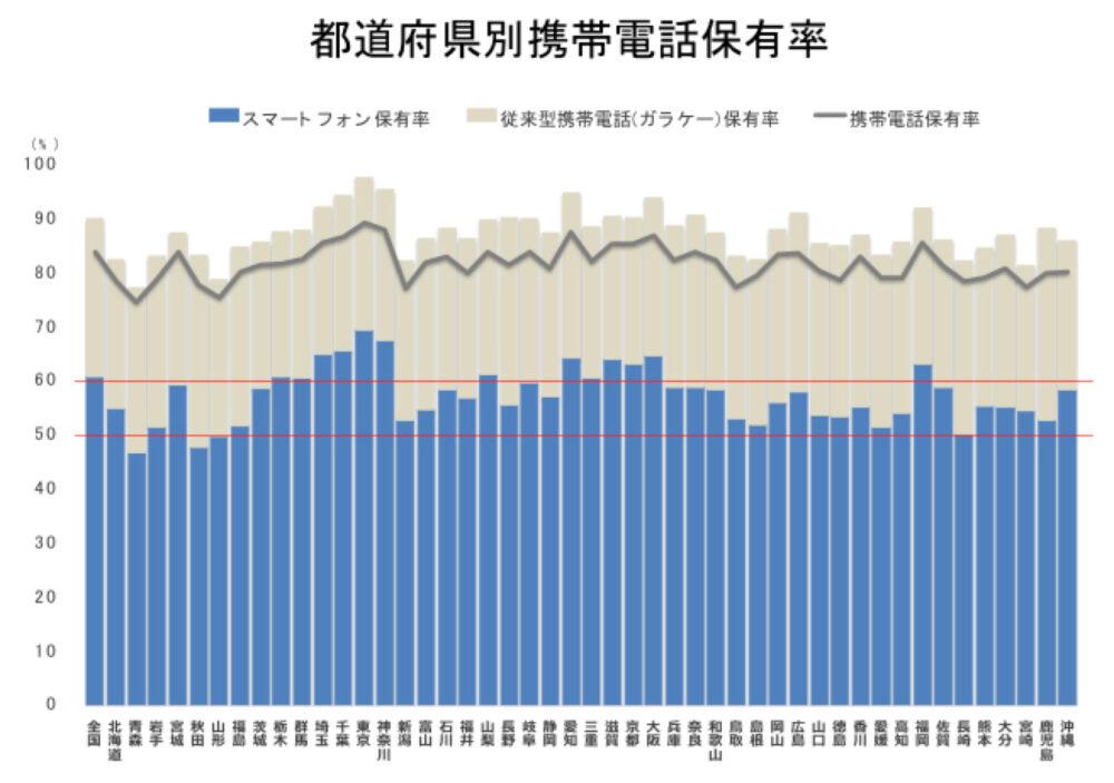 都道府県別携帯電話保有率