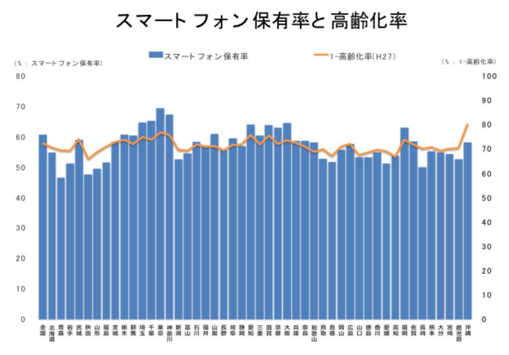 スマートフォン保有率と高齢化