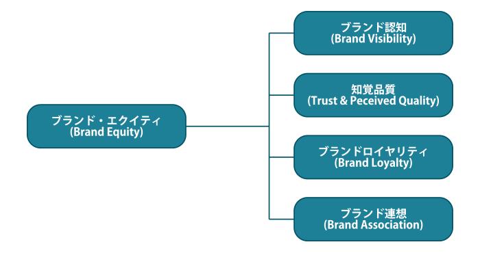 ブランド・エクイティを構成する4つの要素、ブランド認知、知覚品質、ブランドロイヤリティ、ブランド連想