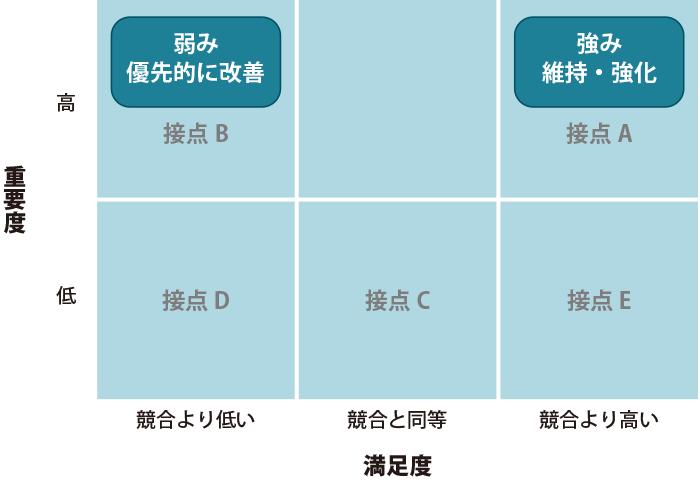 重要度と満足度から優先的に改善する分野(=弱み)や、維持・強化していく分野(=強み)を特定する戦略マトリックス