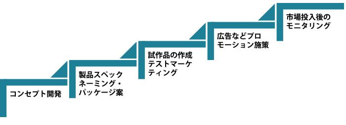 顧客目線を意識した商品・サービスの開発プロセス