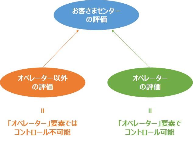 コールセンターの満足度評価構造。コントロールできるものとコントロールできないもの両方を考えて、全体構造を把握する。