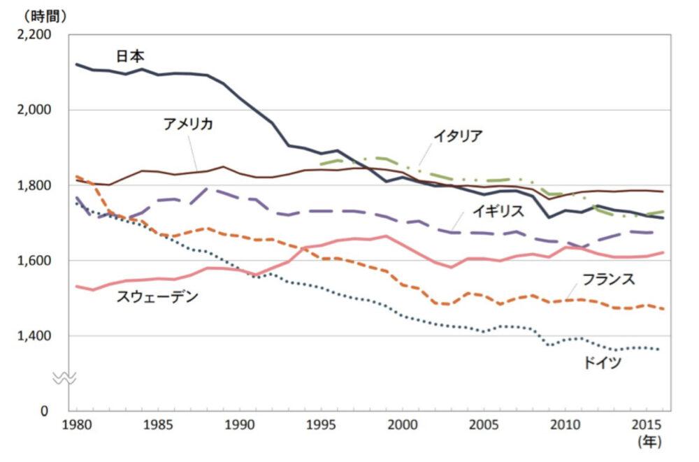 一人当たり平均年間総労働時間(就業者)の推移についてのグラフ