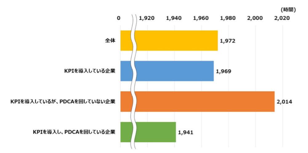 KPIの導入と平均年間総実労働時間グラフ