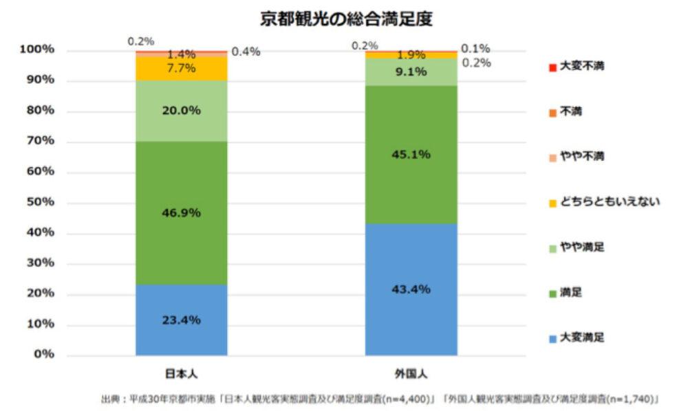 京都観光の総合満足度のグラフ