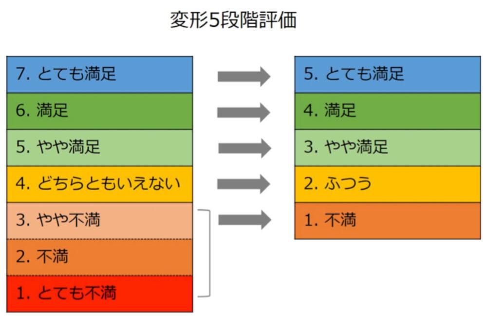 変形5段階評価方法
