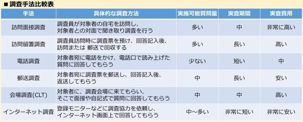 調査手法比較表。具体的な調査方法や費用など