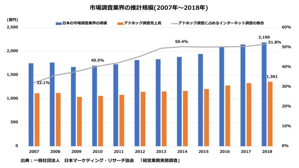 日本マーケティング・リサーチ協会の推計による市場調査業界の規模