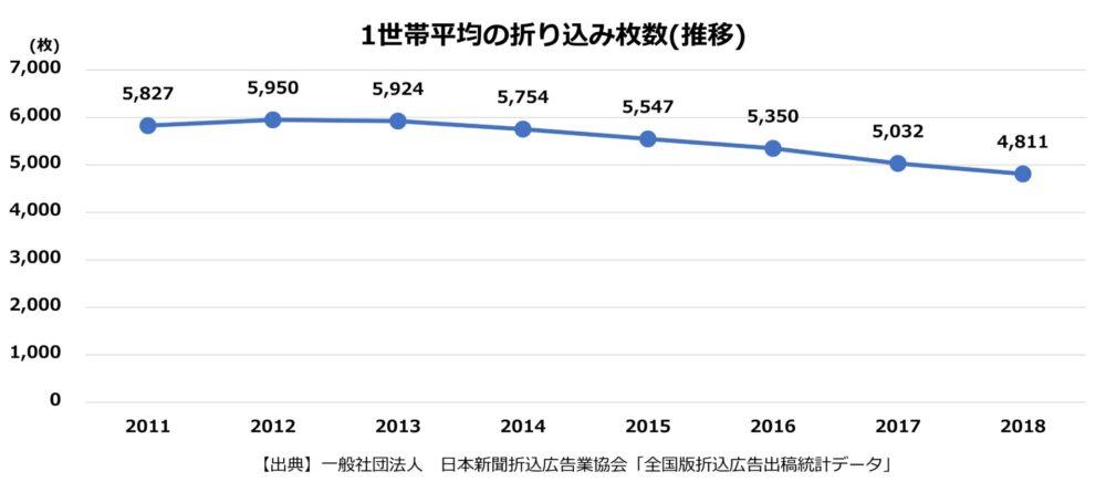 2011年以降2018年までの1世帯当たり折り込みチラシの枚数推移