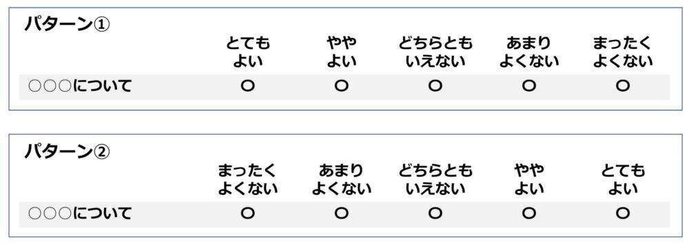 左端が最も好意的評価になる場合と、最も非好意的評価になる場合の2つのパターン。