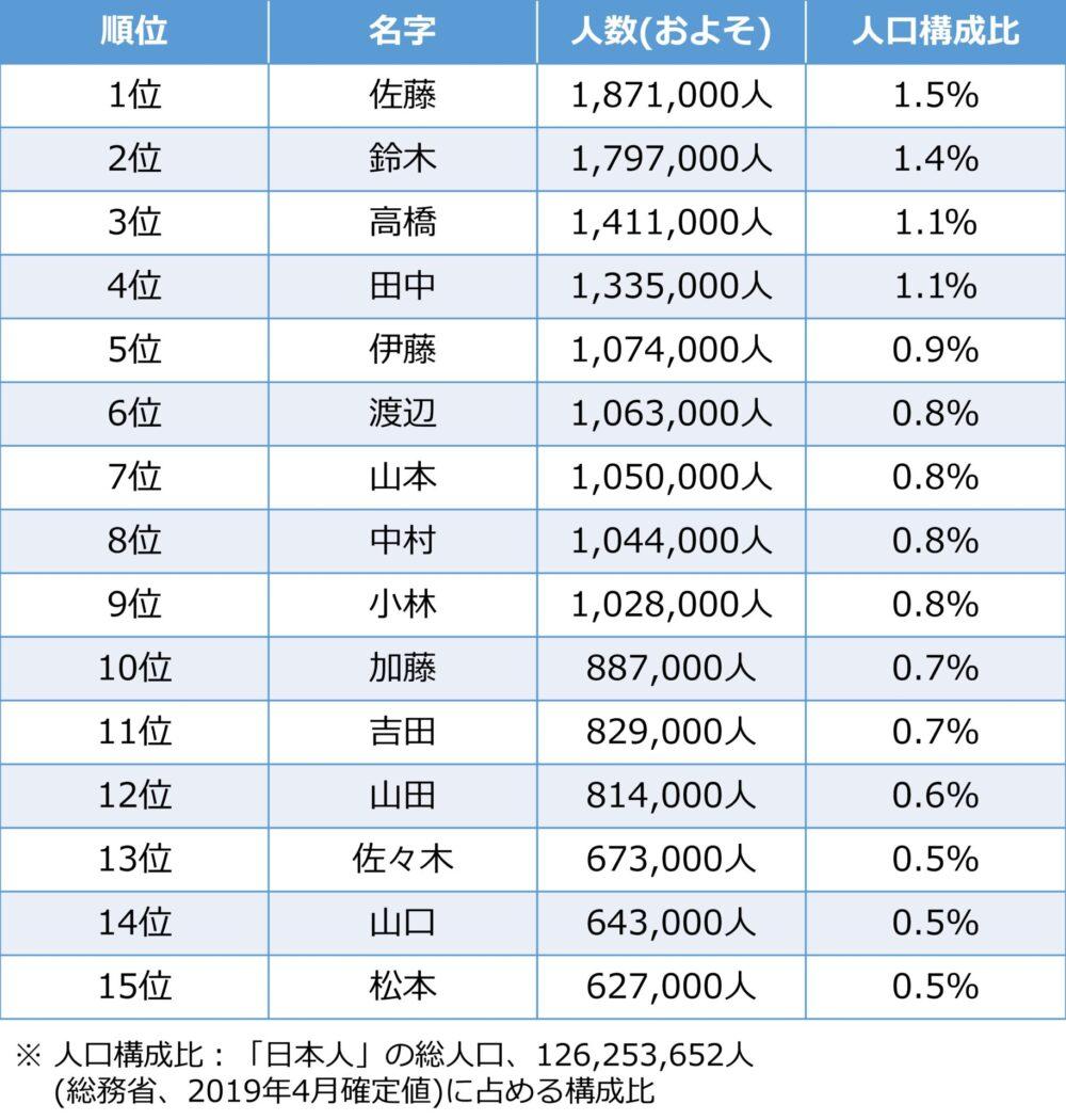 日本人に多い名字Top15のリスト。1位が佐藤さん、2位が鈴木さん、3位が高橋さんで、松本さんは第15位。