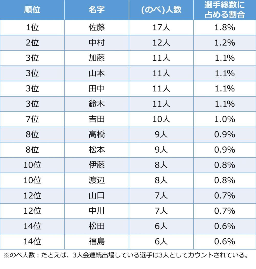 北京、ロンドン、リオデジャネイロの直近3回のオリンピックに出場した日本選手団に多い名字Top 15のリスト。