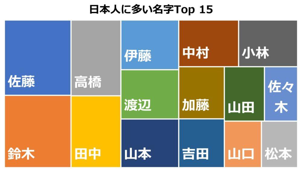 日本人に多い名字Top15をツリーマップに表示したもの。