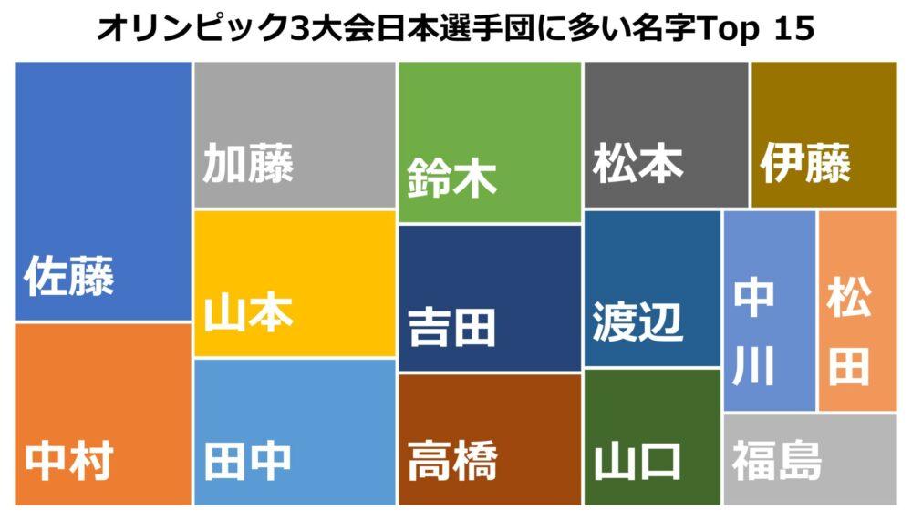 直近3回のオリンピックに出場した日本選手団に多い名字Top 15をツリーマップに表示したもの。