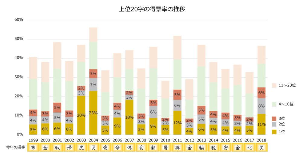上位20字の得票率の推移グラフ