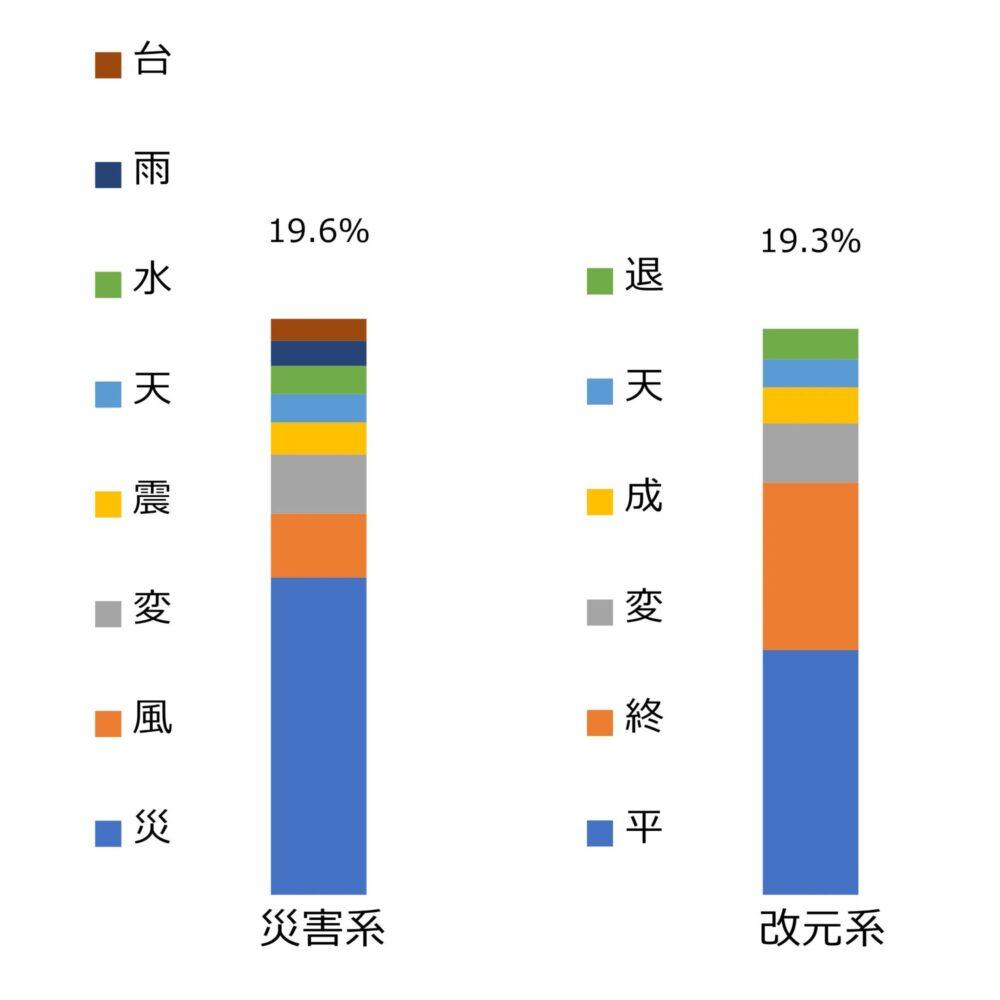 「災害系」と「改元系」の得票率グラフ