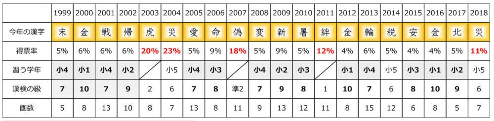 漢字の難易度レベル一覧表